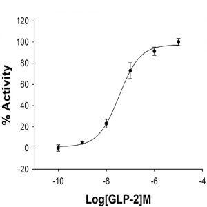 GLP2R
